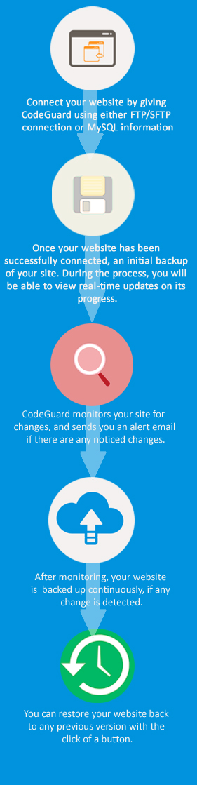 CodeGuard explanation